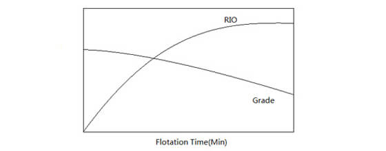 The Relationship Between RIO and Grade With Flotation Time