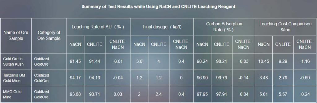 Comparation of cyanide and CNLITE