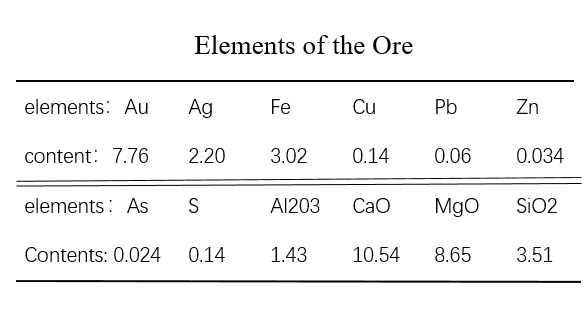Elements of the Ore