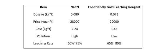 comparison of economic indicators