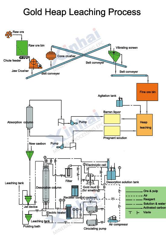 Gold Heap Leaching Process