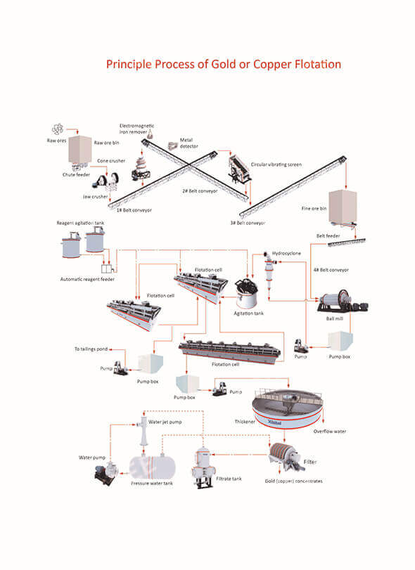 Summary Of Gold Extraction Process